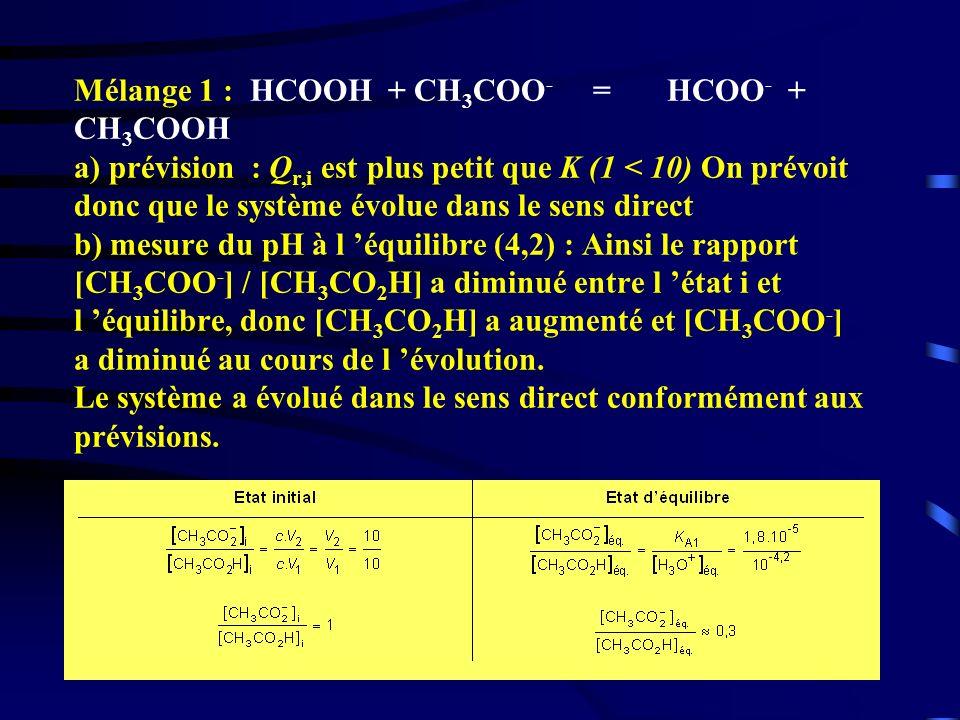 Mélange 1 : HCOOH + CH3COO- = HCOO- + CH3COOH a) prévision : Qr,i est plus petit que K (1 < 10) On prévoit donc que le système évolue dans le sens direct b) mesure du pH à l 'équilibre (4,2) : Ainsi le rapport [CH3COO-] / [CH3CO2H] a diminué entre l 'état i et l 'équilibre, donc [CH3CO2H] a augmenté et [CH3COO-] a diminué au cours de l 'évolution.